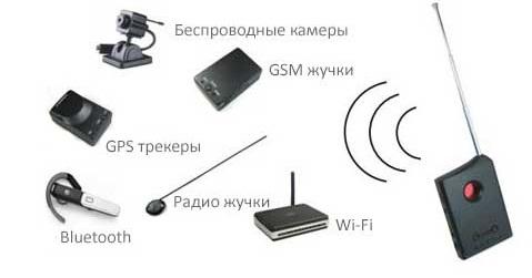 принцип работы оптических детекторов скрытых камер